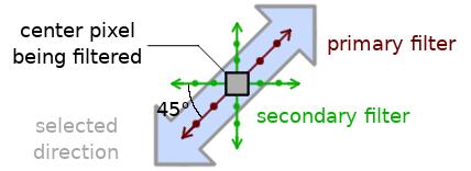 Кодек нового поколения AV1: корректирующий направленный фильтр CDEF - 23