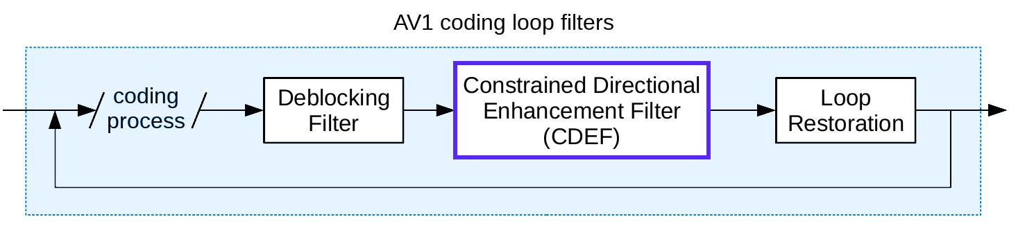 Кодек нового поколения AV1: корректирующий направленный фильтр CDEF - 3