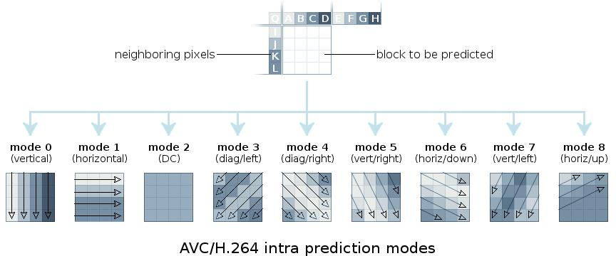 Кодек нового поколения AV1: корректирующий направленный фильтр CDEF - 6