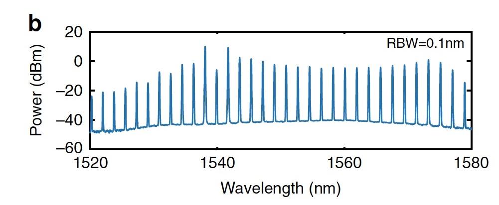 Темные солитоны, частотные гребни, микрорезонаторы и 80 км оптоволоконного кабеля - 10