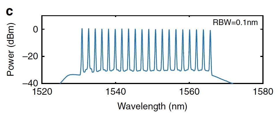 Темные солитоны, частотные гребни, микрорезонаторы и 80 км оптоволоконного кабеля - 12