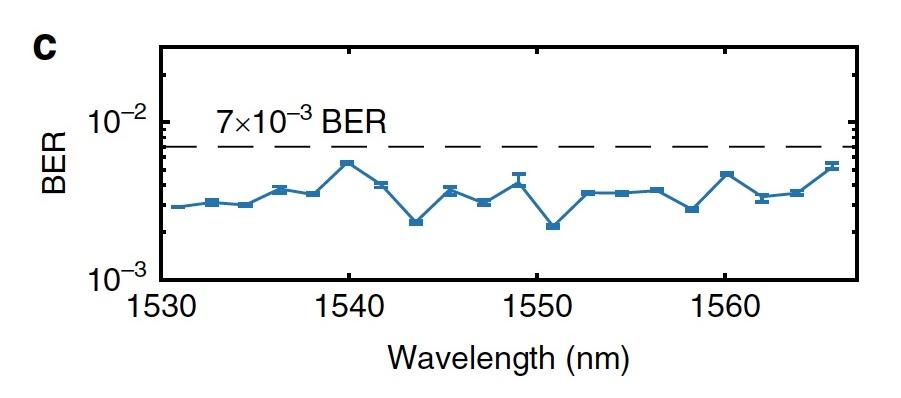 Темные солитоны, частотные гребни, микрорезонаторы и 80 км оптоволоконного кабеля - 15