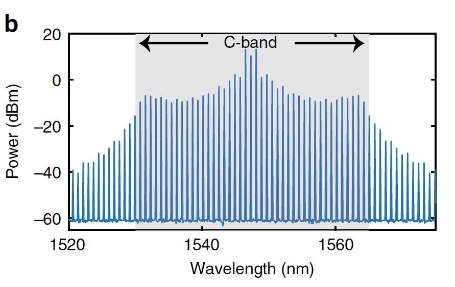 Темные солитоны, частотные гребни, микрорезонаторы и 80 км оптоволоконного кабеля - 18