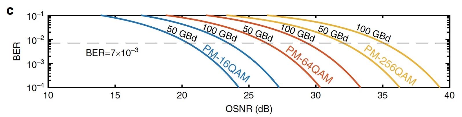 Темные солитоны, частотные гребни, микрорезонаторы и 80 км оптоволоконного кабеля - 19