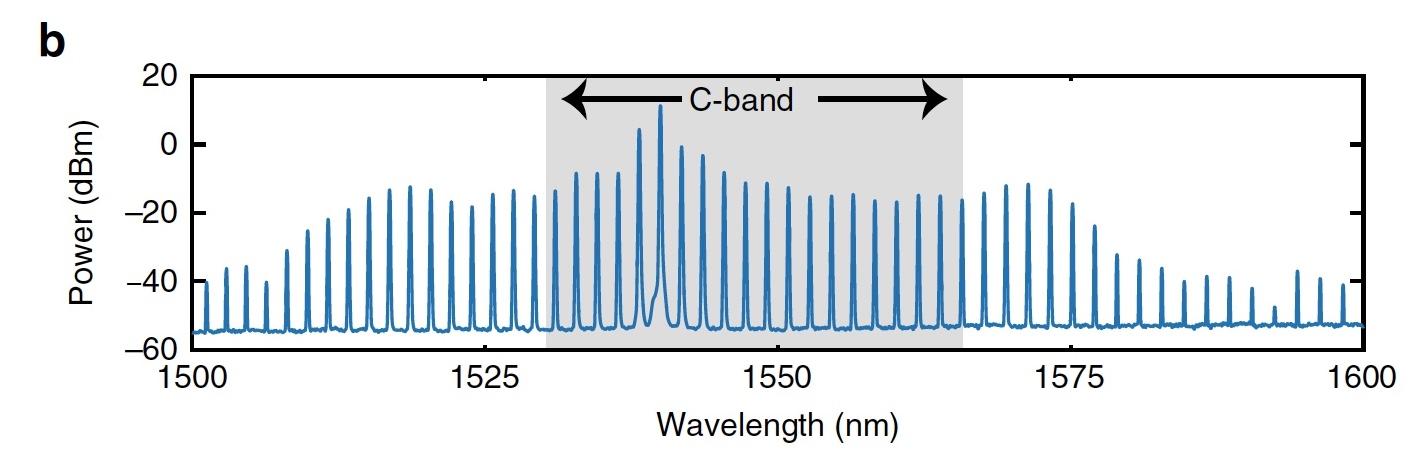 Темные солитоны, частотные гребни, микрорезонаторы и 80 км оптоволоконного кабеля - 5