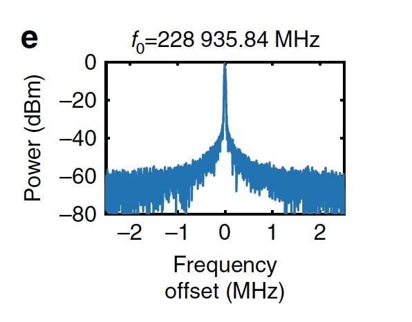 Темные солитоны, частотные гребни, микрорезонаторы и 80 км оптоволоконного кабеля - 8
