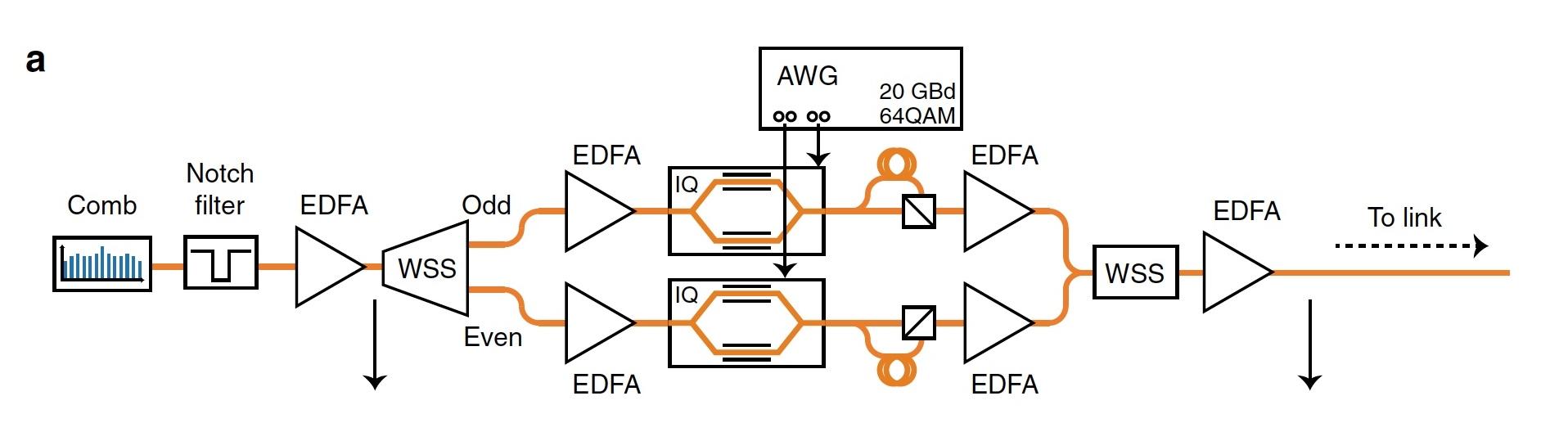 Темные солитоны, частотные гребни, микрорезонаторы и 80 км оптоволоконного кабеля - 9