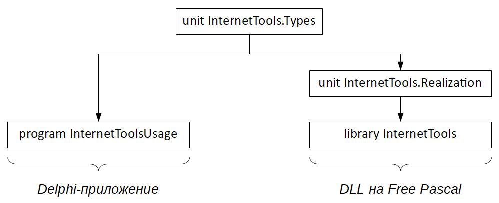 Состав файлов интерфейсной реализации