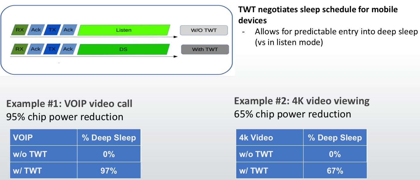 Новый стандарт 802.11ах (High Efficiency WLAN), что же в нем нового и когда его ждать? - 10
