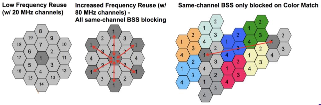 Новый стандарт 802.11ах (High Efficiency WLAN), что же в нем нового и когда его ждать? - 11