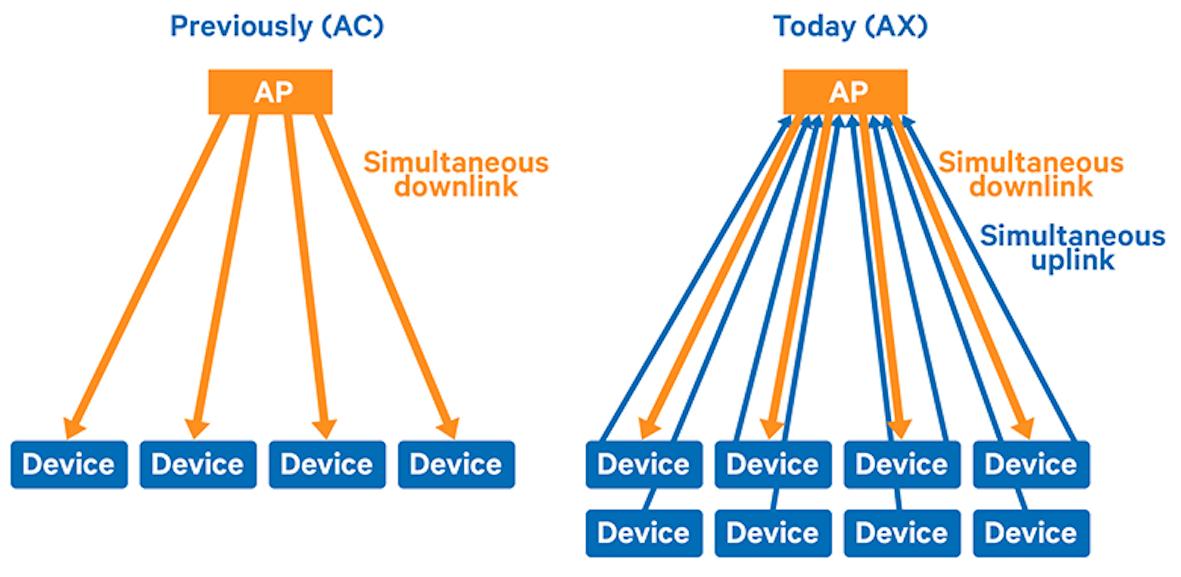 Новый стандарт 802.11ах (High Efficiency WLAN), что же в нем нового и когда его ждать? - 3