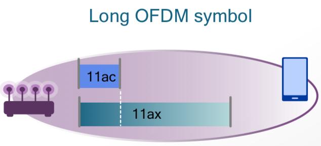 Новый стандарт 802.11ах (High Efficiency WLAN), что же в нем нового и когда его ждать? - 5