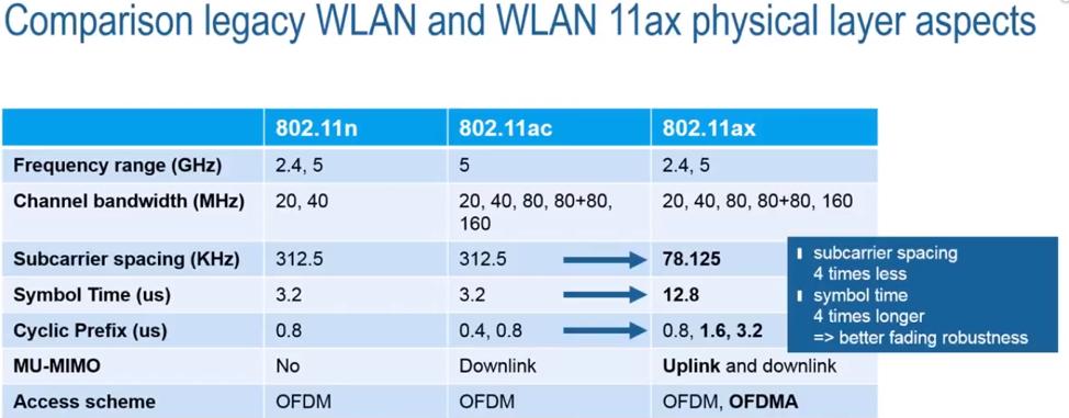 Новый стандарт 802.11ах (High Efficiency WLAN), что же в нем нового и когда его ждать? - 6