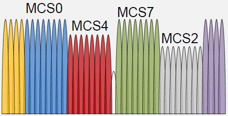 Новый стандарт 802.11ах (High Efficiency WLAN), что же в нем нового и когда его ждать? - 8