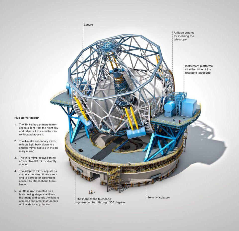 Крупнейший в мире телескоп, наконец, сможет увидеть звёзды без дифракционных лучей - 7