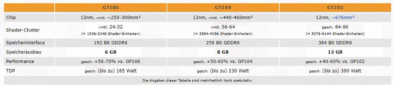 Новые видеокарты Nvidia не порадуют увеличенным объёмом памяти