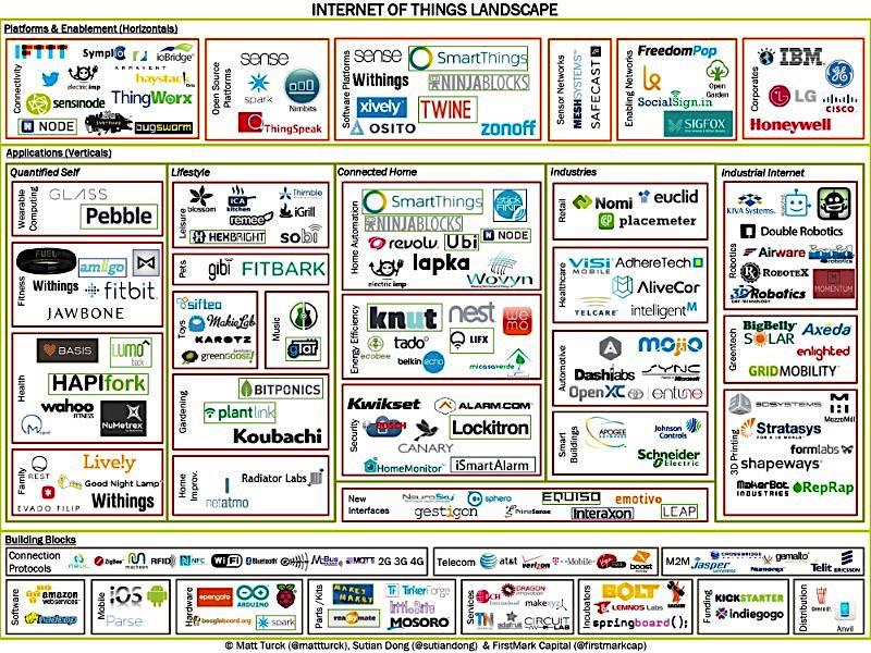 Стандартизация — самое долгое приключение интернета вещей - 1