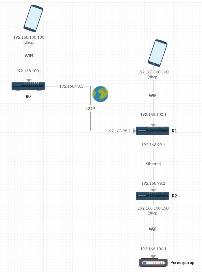 Вариант произвольного доступа к настройкам и записям автомобильного регистратора из любой точки интернета - 5