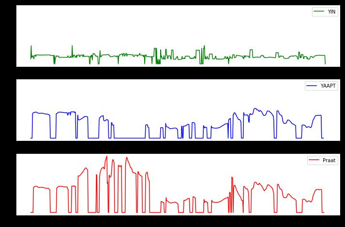Pitch-tracking, или определение частоты основного тона в речи, на примерах алгоритмов Praat, YAAPT и YIN - 5