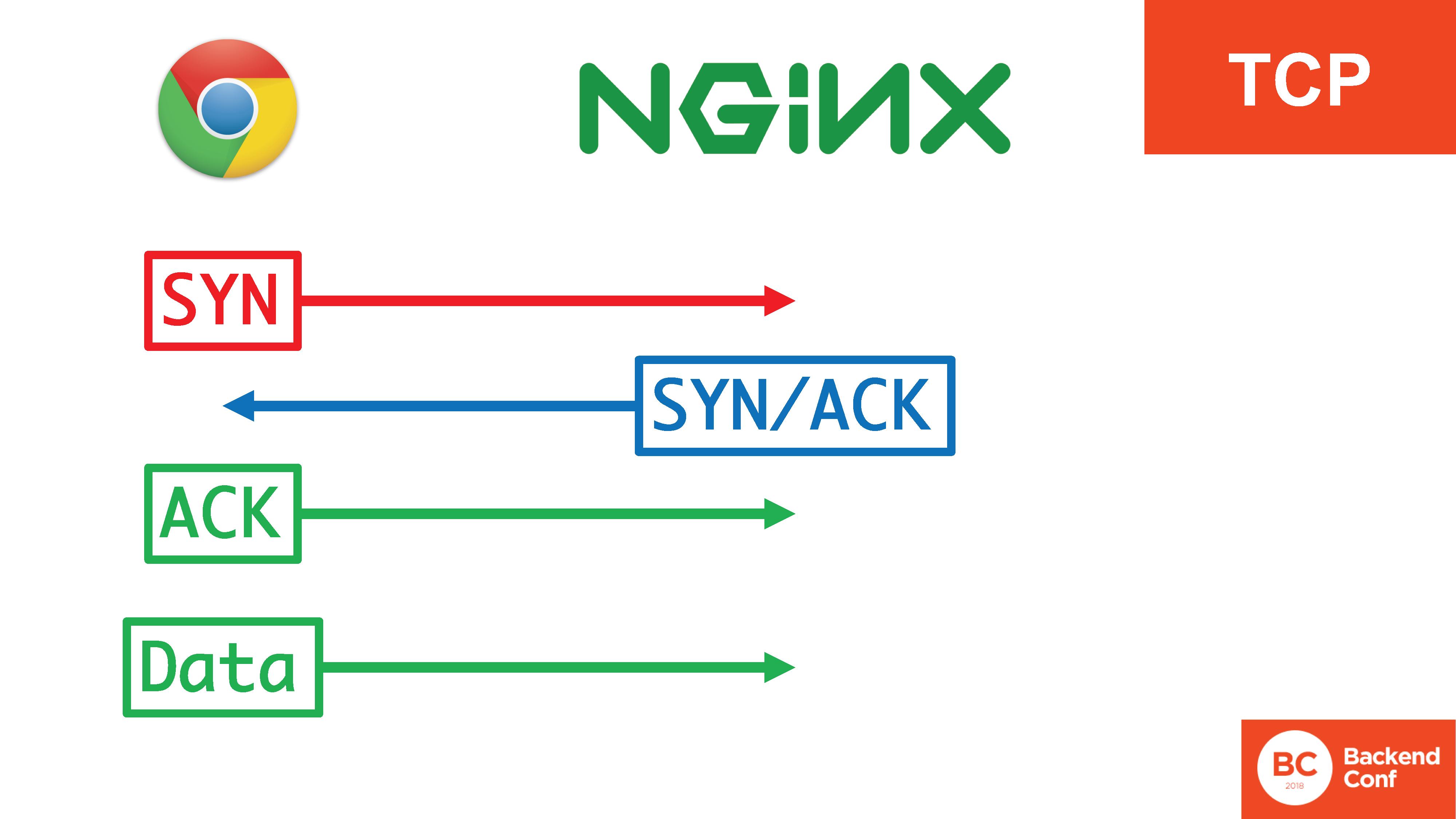 QUIC, TLS 1.3, DNS-over-HTTPS, далее везде - 28