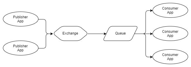 RabbitMQ против Kafka: два разных подхода к обмену сообщениями - 4