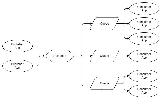RabbitMQ против Kafka: два разных подхода к обмену сообщениями - 5