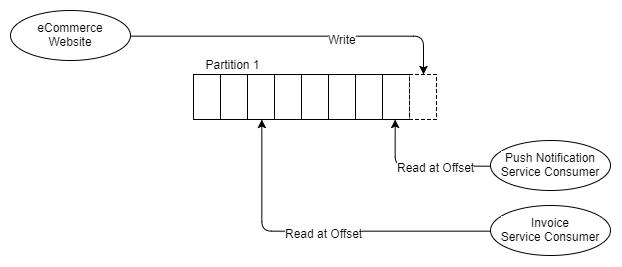 RabbitMQ против Kafka: два разных подхода к обмену сообщениями - 8