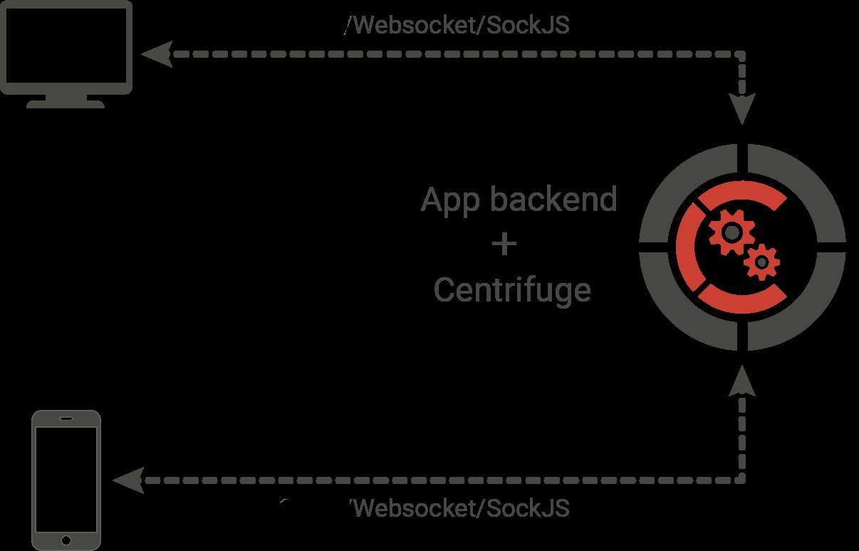 Centrifugo v2 — будущее сервера real-time сообщений и библиотека для Go - 3