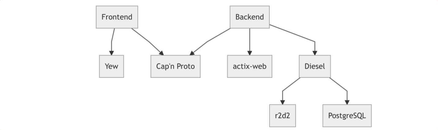 Разработка веб-приложения на Rust - 9