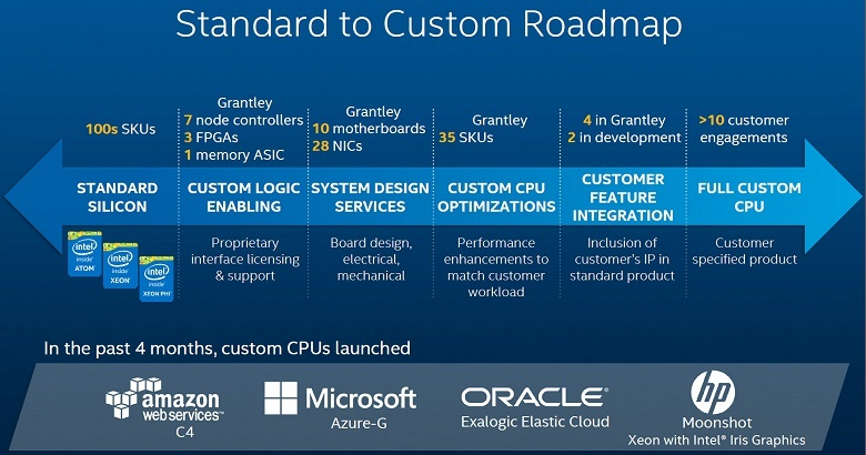 Intel приобрела компанию eASIC. В будущем её разработки позволяет объединить в одном продукте ASIC и FPGA