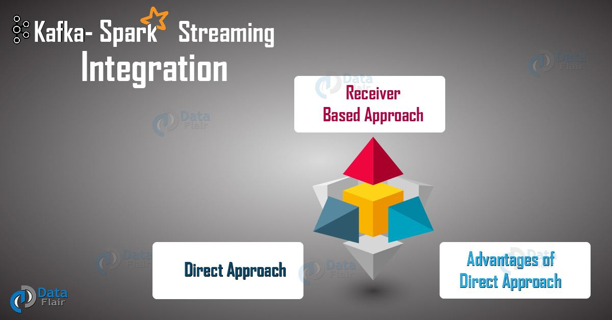 Интеграция Spark Streaming и Kafka - 2