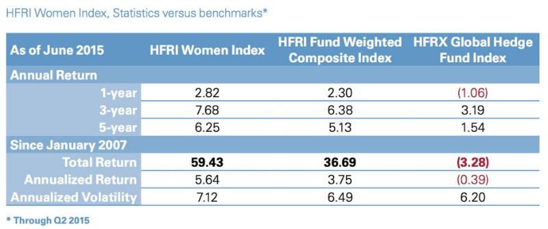 Исследование: хедж-фонды под управлением женщин демонстрируют более высокие результаты - 2
