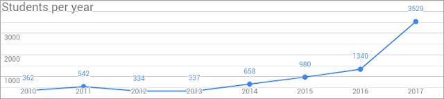 Количество участников ежегодно растёт