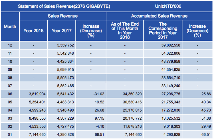 NVIDIA в недоумении: продажи видеокарт упали вдвое