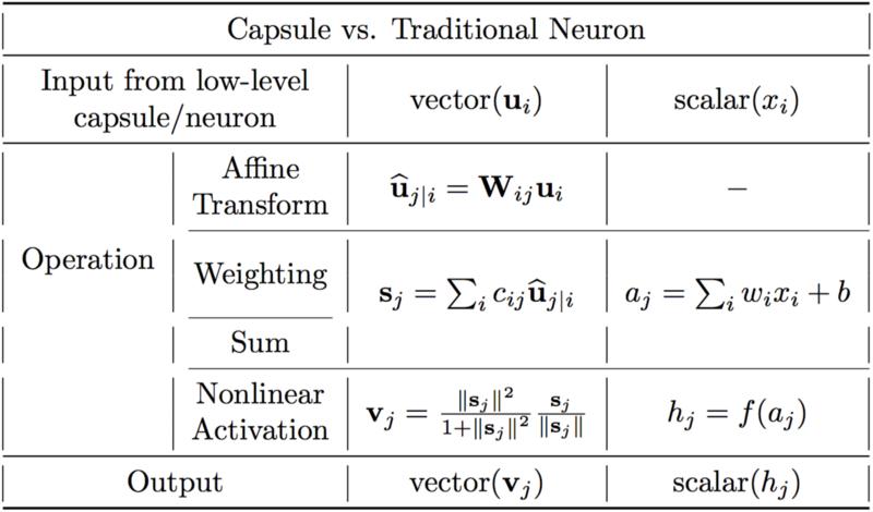Капсульные нейронные сети - 4