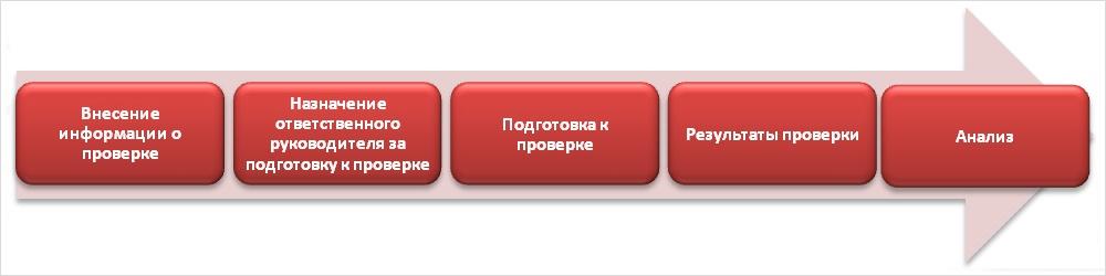 ITSM-менеджер по счастью: как профессия будущего помогает расширить границы сервис деск - 1