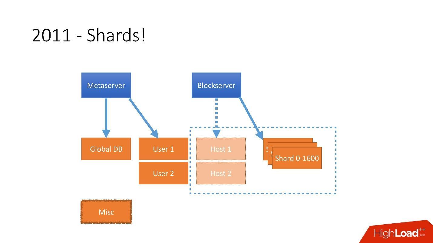 Развитие баз данных в Dropbox. Путь от одной глобальной базы MySQL к тысячам серверов - 10