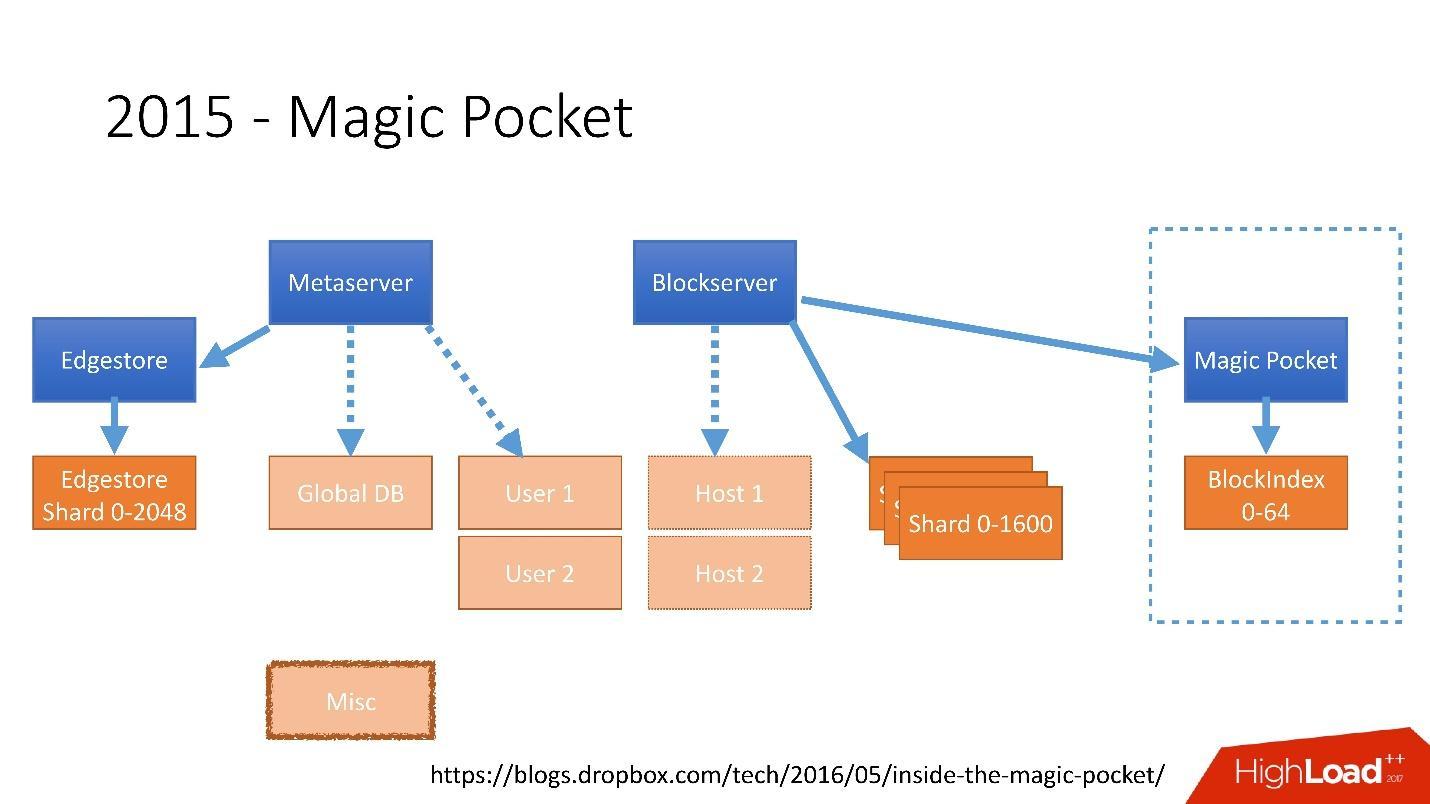 Развитие баз данных в Dropbox. Путь от одной глобальной базы MySQL к тысячам серверов - 13