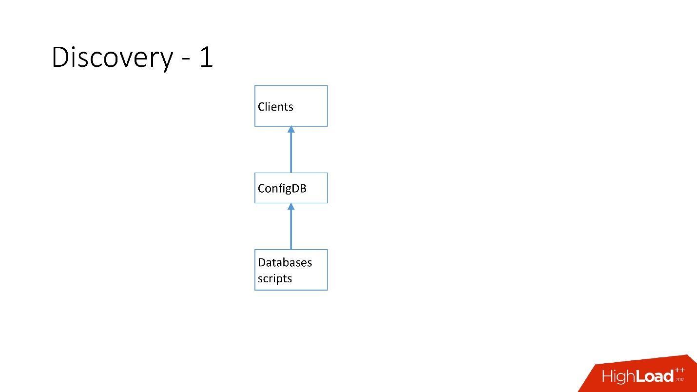 Развитие баз данных в Dropbox. Путь от одной глобальной базы MySQL к тысячам серверов - 20