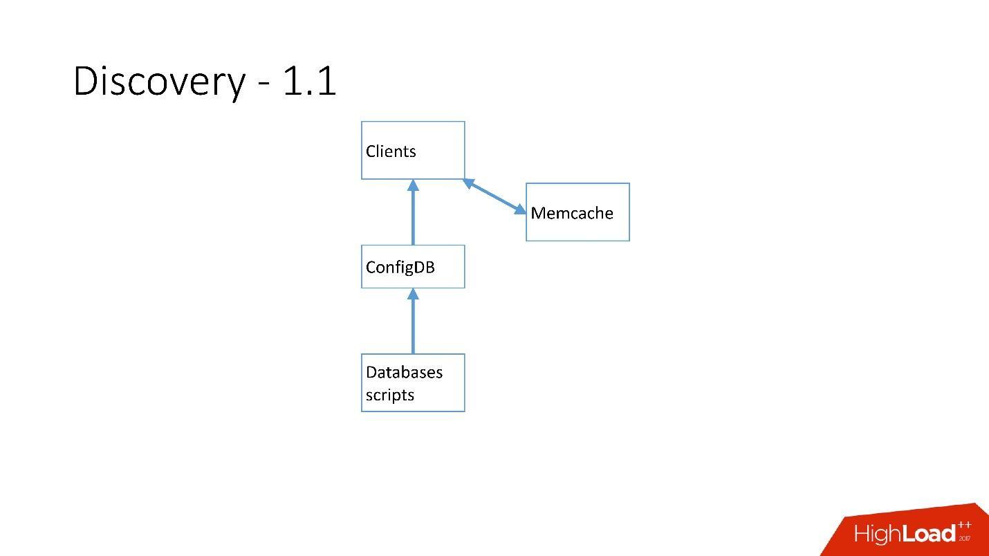 Развитие баз данных в Dropbox. Путь от одной глобальной базы MySQL к тысячам серверов - 22