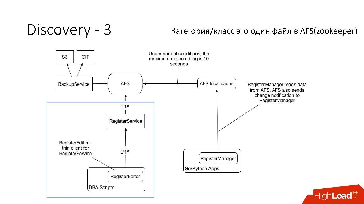 Развитие баз данных в Dropbox. Путь от одной глобальной базы MySQL к тысячам серверов - 23