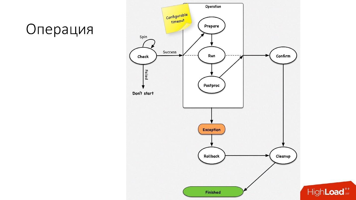 Развитие баз данных в Dropbox. Путь от одной глобальной базы MySQL к тысячам серверов - 25