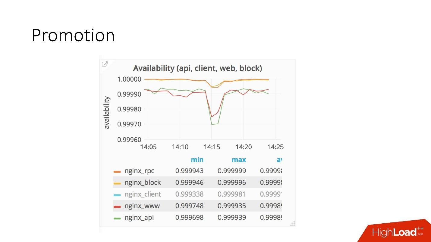 Развитие баз данных в Dropbox. Путь от одной глобальной базы MySQL к тысячам серверов - 27