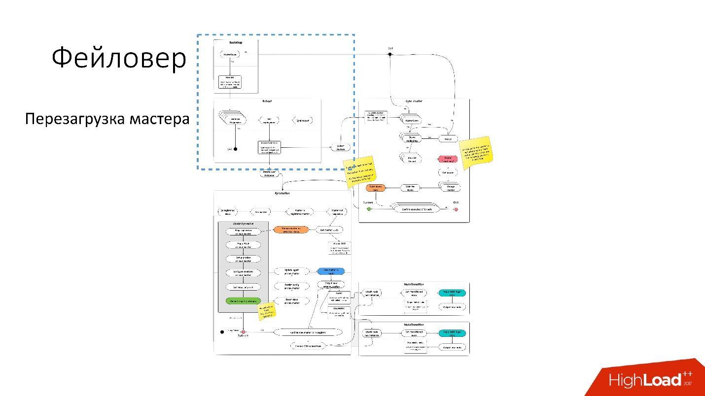 Развитие баз данных в Dropbox. Путь от одной глобальной базы MySQL к тысячам серверов - 28