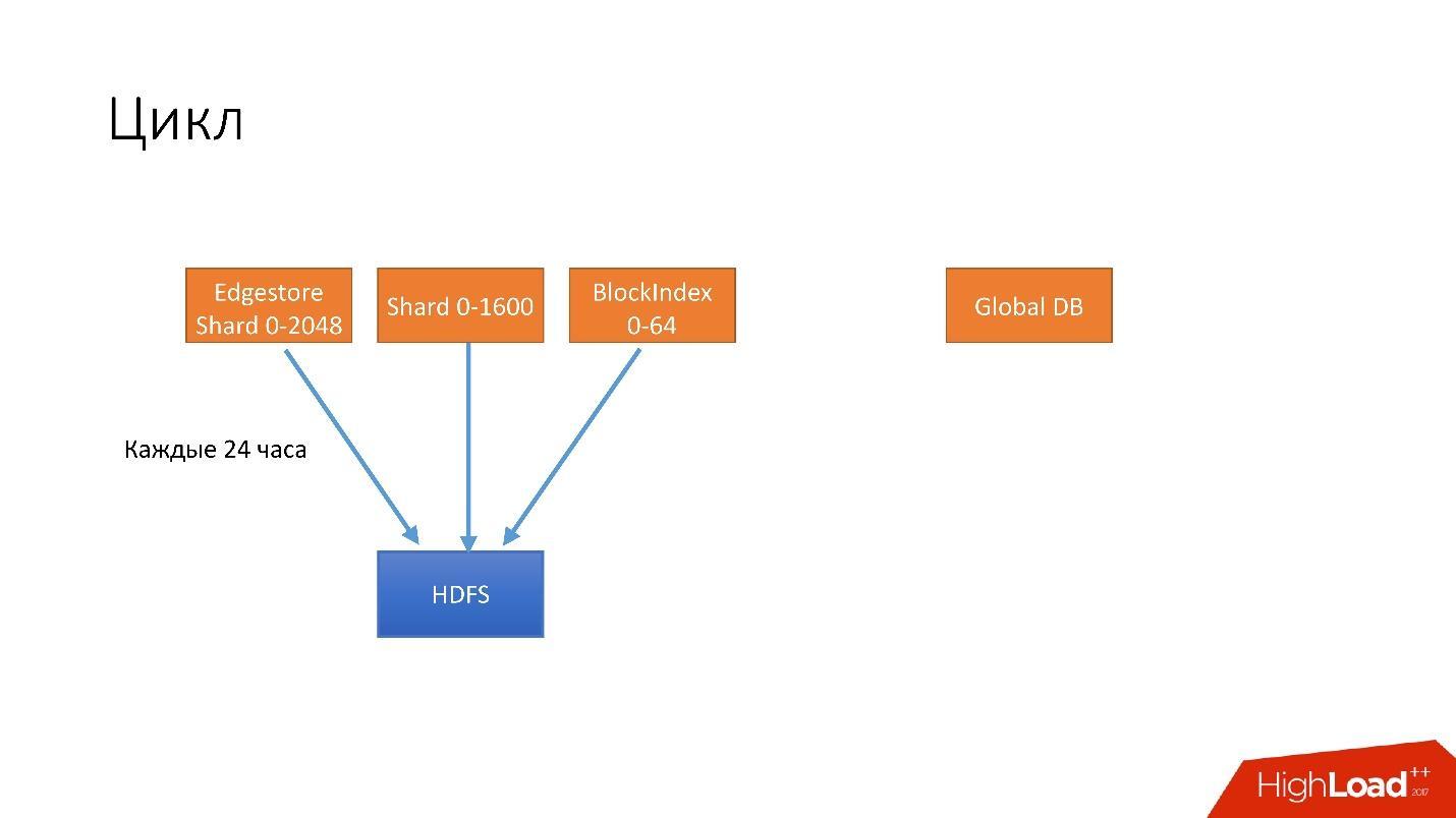 Развитие баз данных в Dropbox. Путь от одной глобальной базы MySQL к тысячам серверов - 31