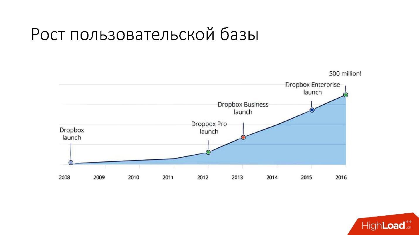 Развитие баз данных в Dropbox. Путь от одной глобальной базы MySQL к тысячам серверов - 9