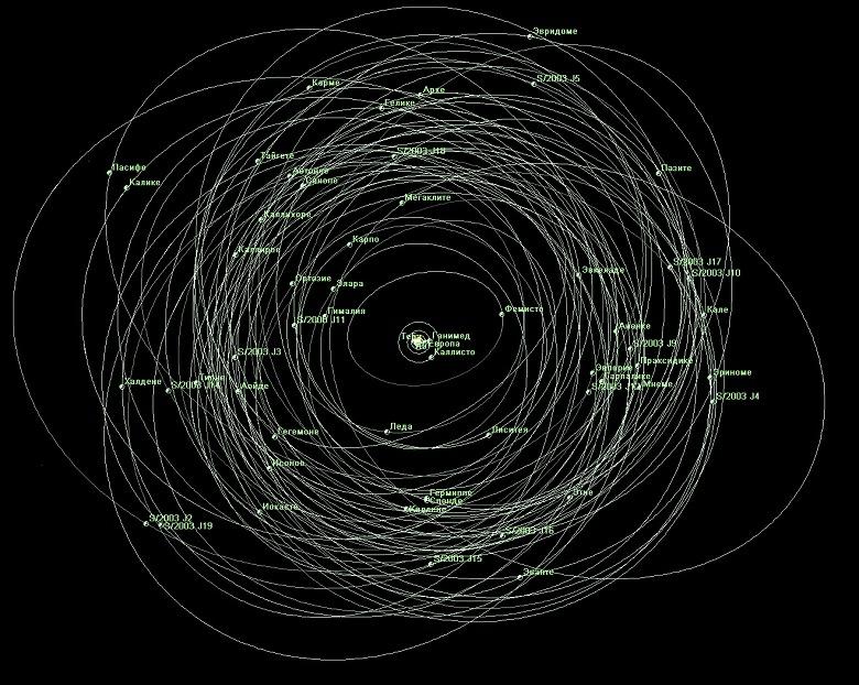 У самой большой планеты Солнечной системы обнаружили сразу 12 новых спутников, включая один «странный»