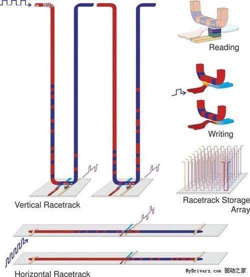 Сделан шаг к памяти будущего: воспроизведён магнитный вихрь (скирмион) размерами 13 нм