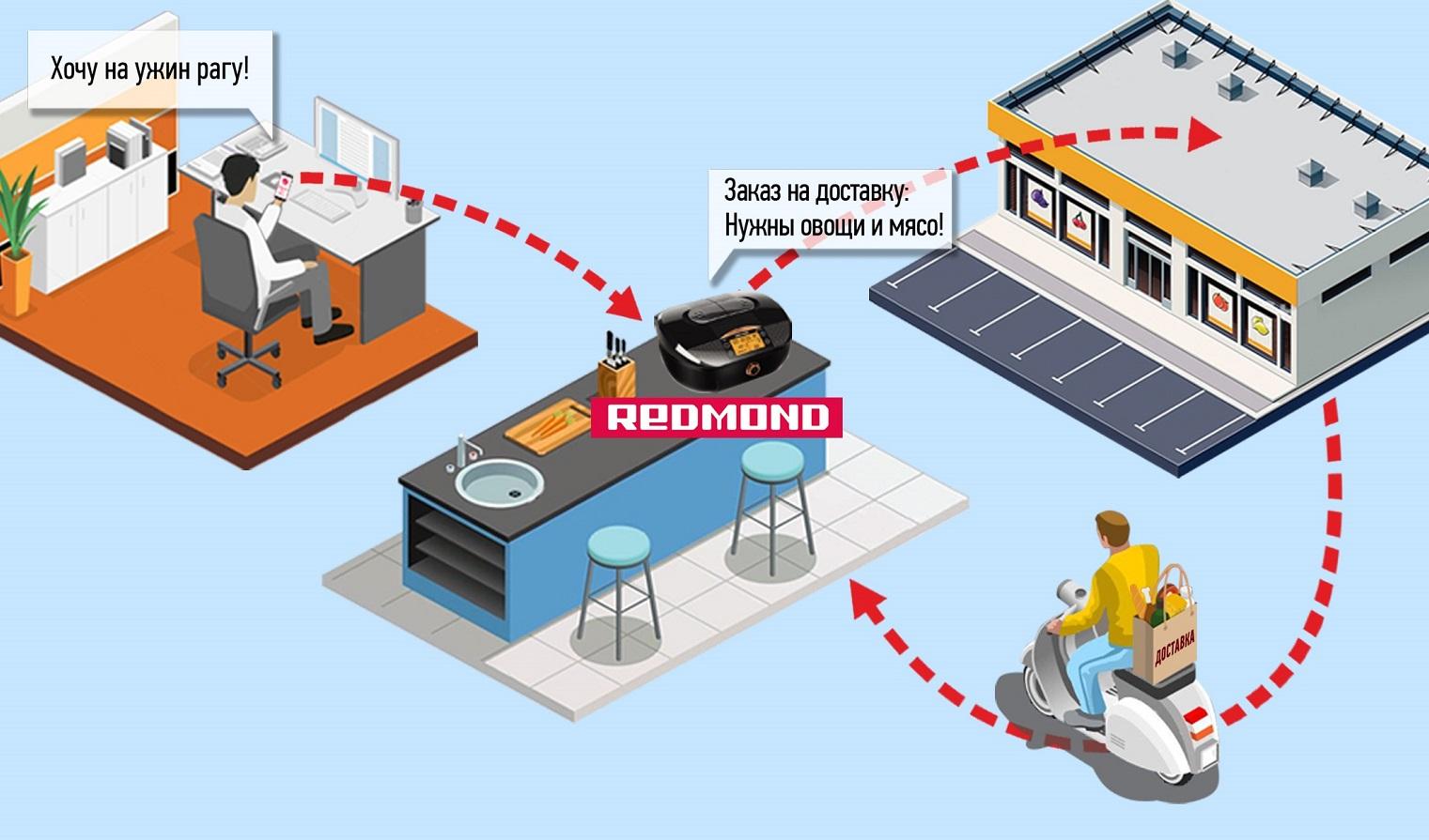 Три технологических тренда, которые меняют торговлю и потребителя - 6
