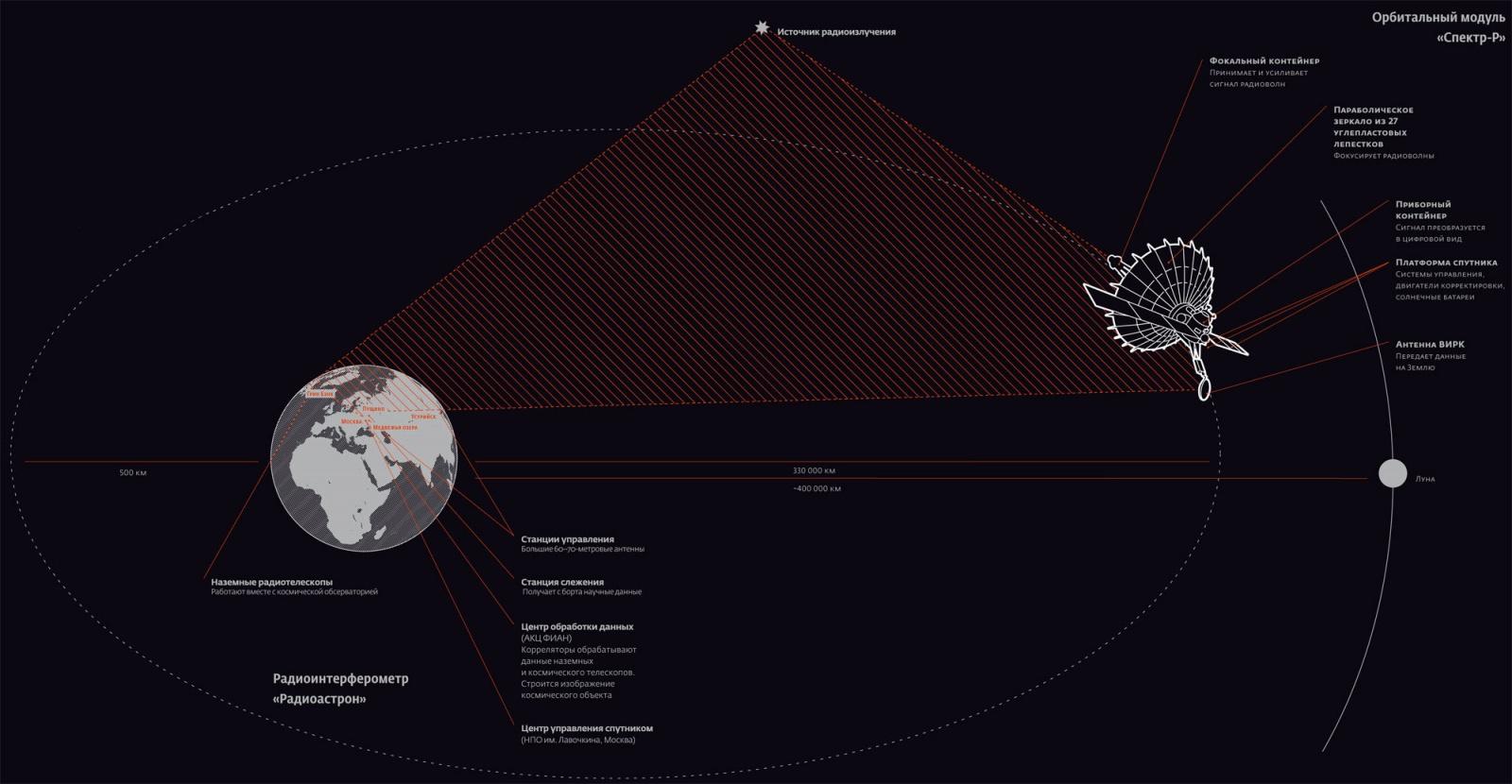 РадиоАстрону исполняется 7 лет - 1